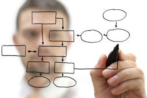 Process mapping for a reason