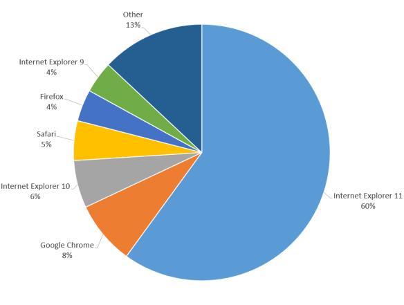 Web Browser statistics on Barium Live for 10 days